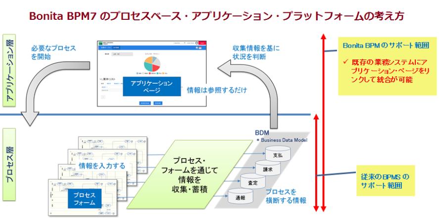 applicationAndProcess