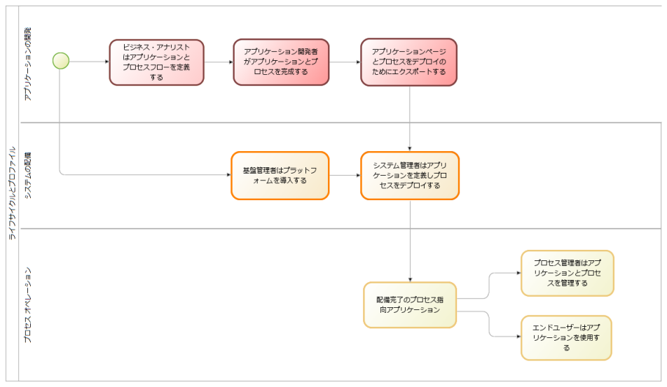 lifecycle_profile