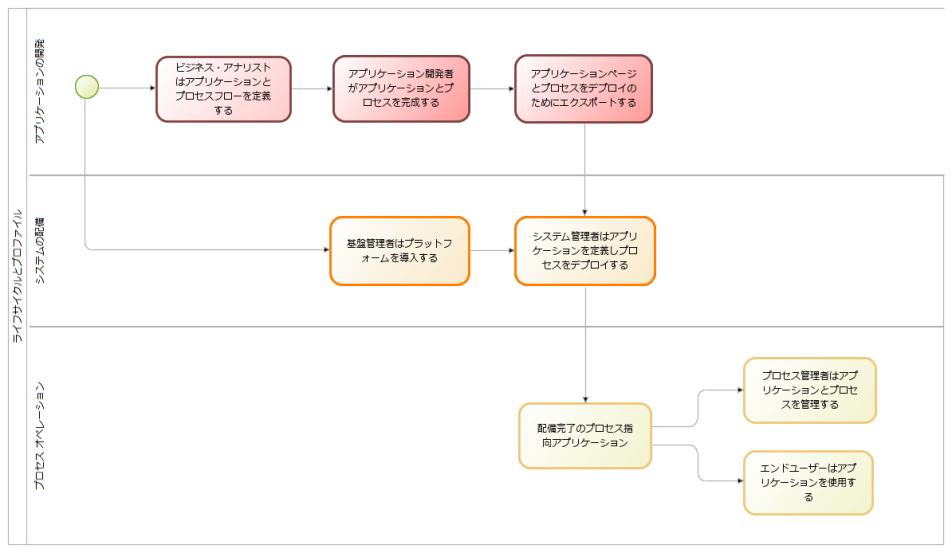 lifecycle_profile