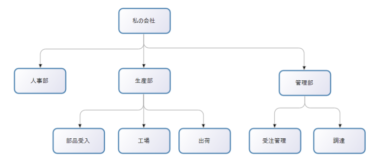 admin_org_MyCorp_structure